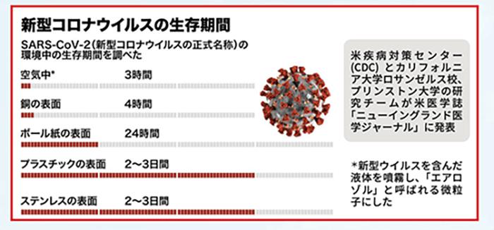 コロナウイルス生存期間の画像